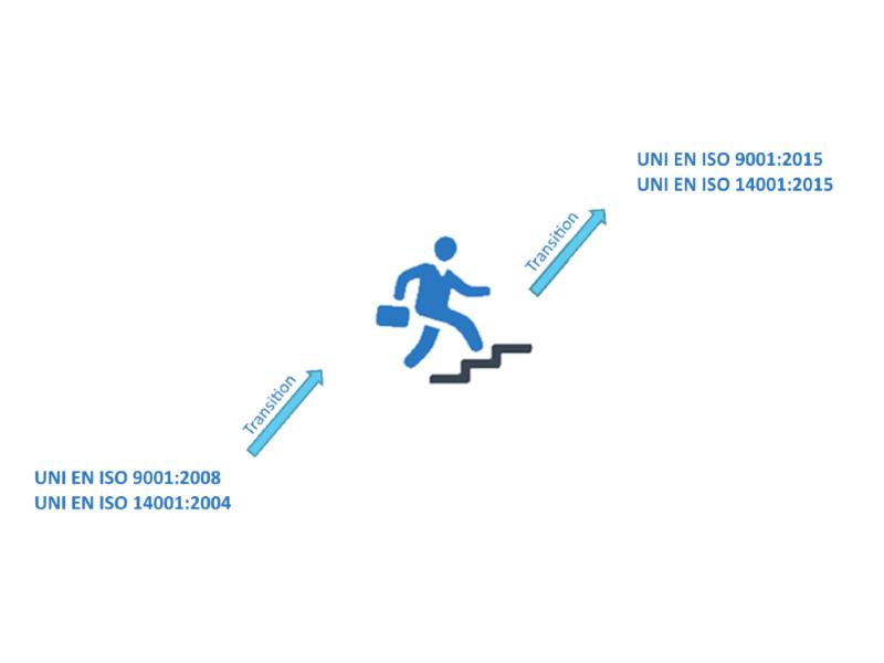 transizione ISO 14001 - 9001